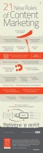 infografía marketing contenidos