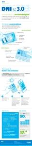 Nuevo DNI 3.0 infografía