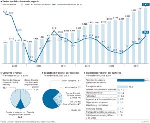 Graficas evolución mercado online