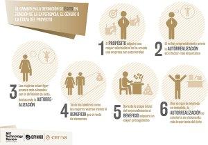 Infografía de exito