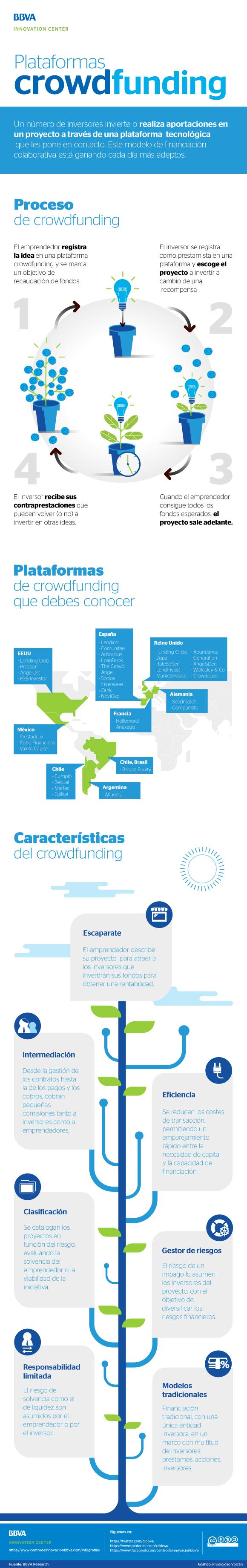 Plataformas de crowdfunding infografia