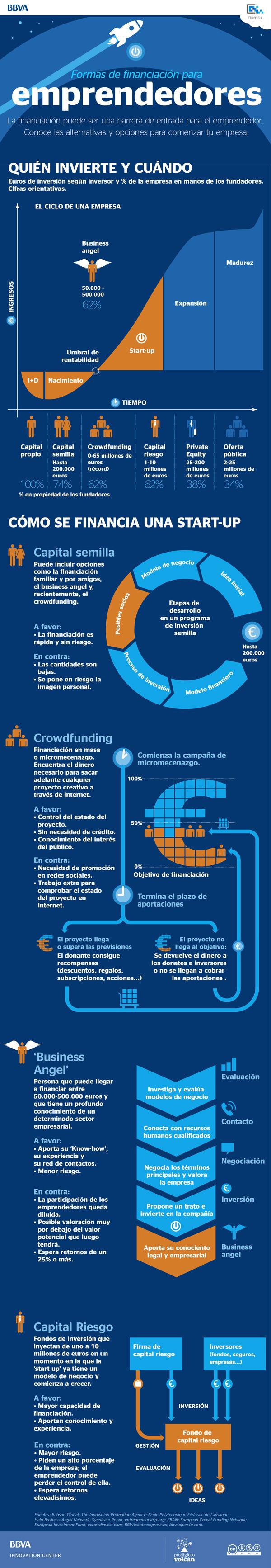formas-financiacion-emprendeores-infografia